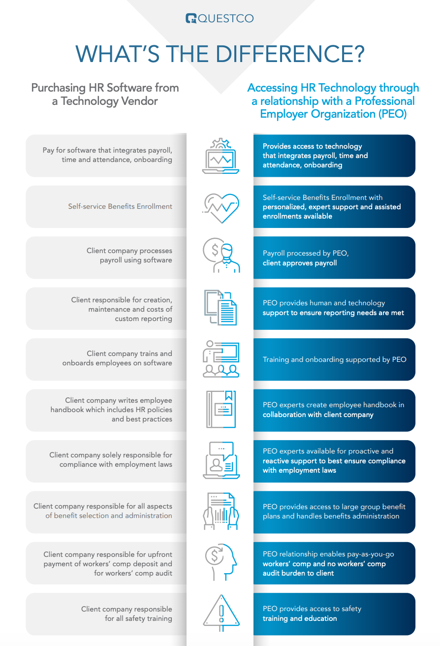HR Tech vs. PEO Cover